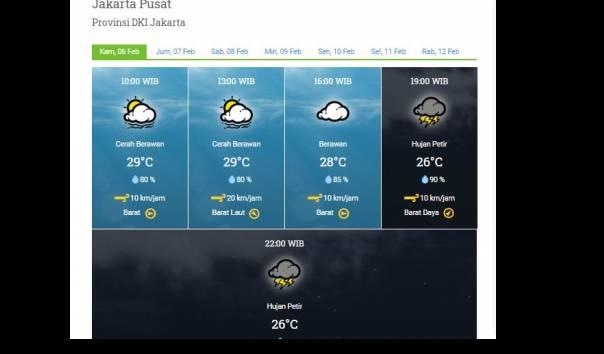 Cek Daftar Lengkap Prakiraan Cuaca Di Jakarta Hari Ini Dan Esok