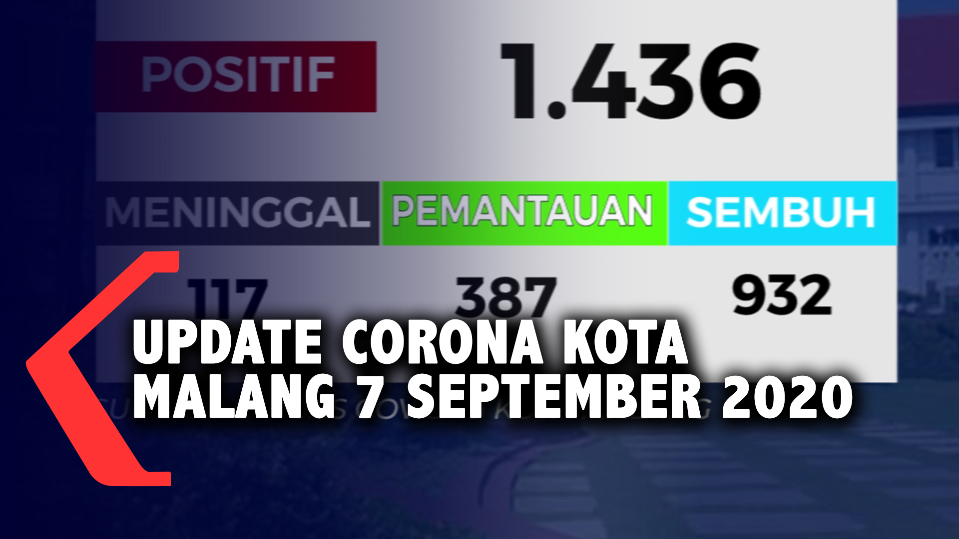 UPDATE CORONA KOTA MALANG 7 SEPTEMBER 20201599487899